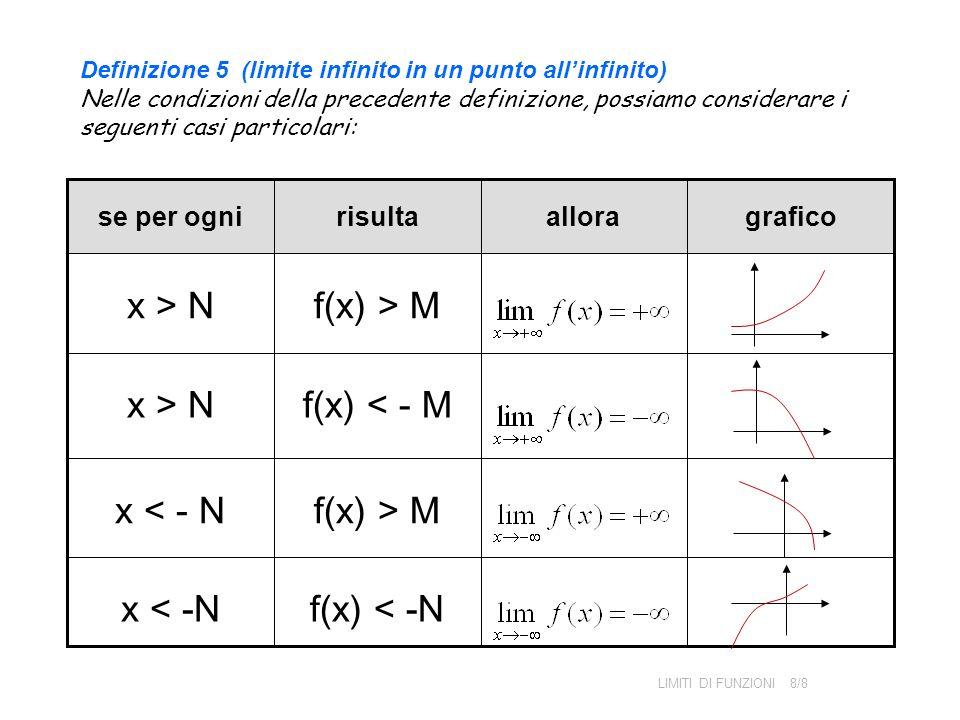 x > N f(x) > M x > N f(x) < - M x < - N f(x) > M