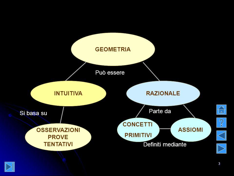 GEOMETRIA Può essere. INTUITIVA. RAZIONALE. Parte da. Si basa su. CONCETTI. PRIMITIVI. ASSIOMI.