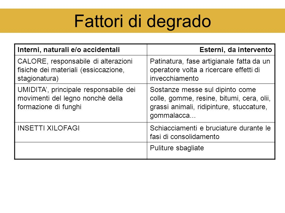 Fattori di degrado Interni, naturali e/o accidentali