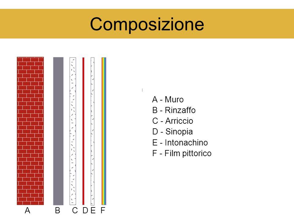 Composizione A - Muro B - Rinzaffo C - Arriccio D - Sinopia