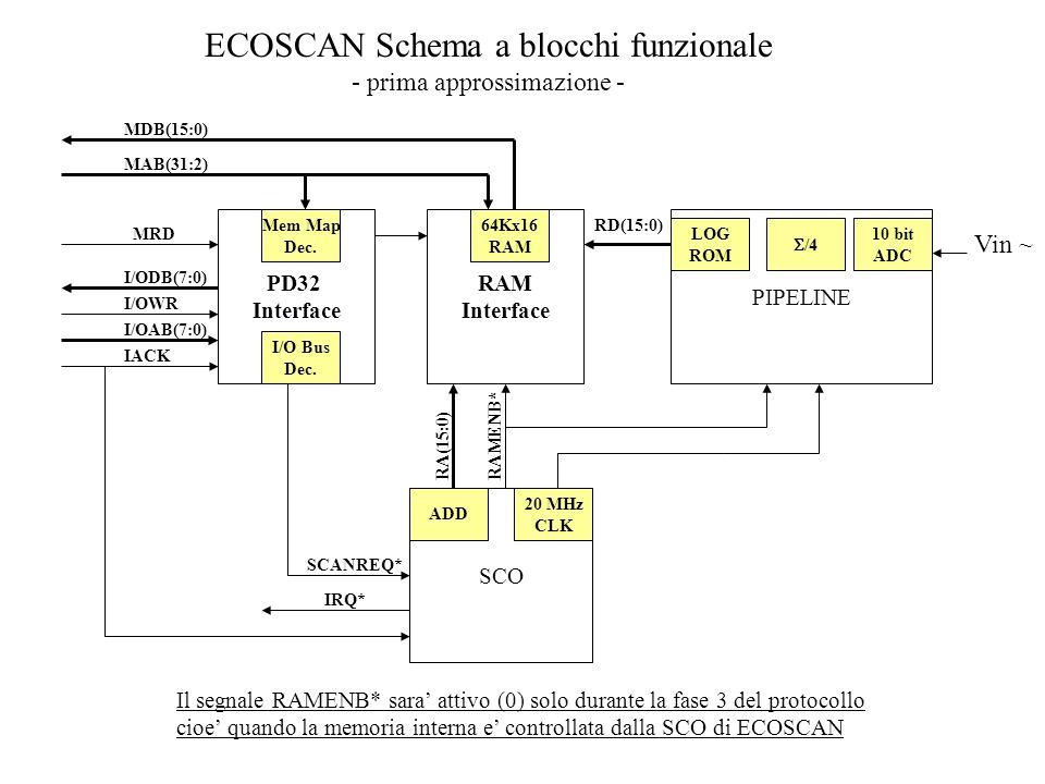 ECOSCAN Schema a blocchi funzionale
