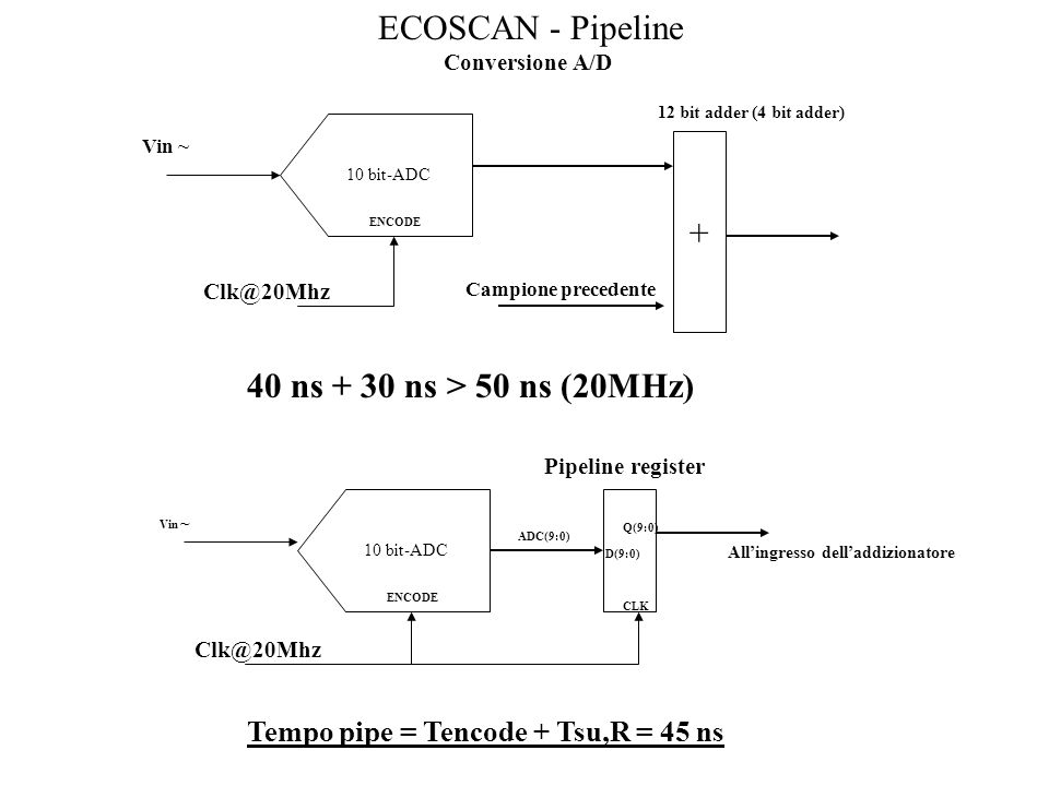 ECOSCAN - Pipeline + 40 ns + 30 ns > 50 ns (20MHz)