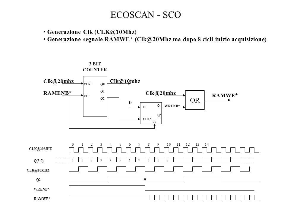 ECOSCAN - SCO OR Generazione Clk (CLK@10Mhz)