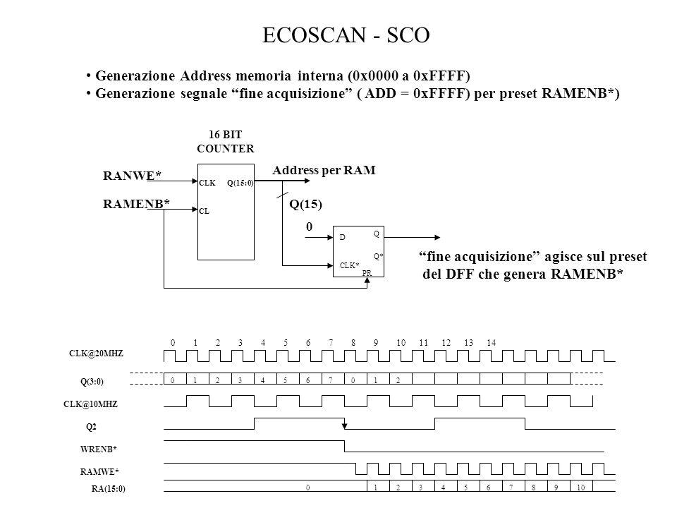 ECOSCAN - SCO Generazione Address memoria interna (0x0000 a 0xFFFF)