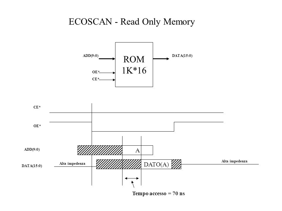 ECOSCAN - Read Only Memory