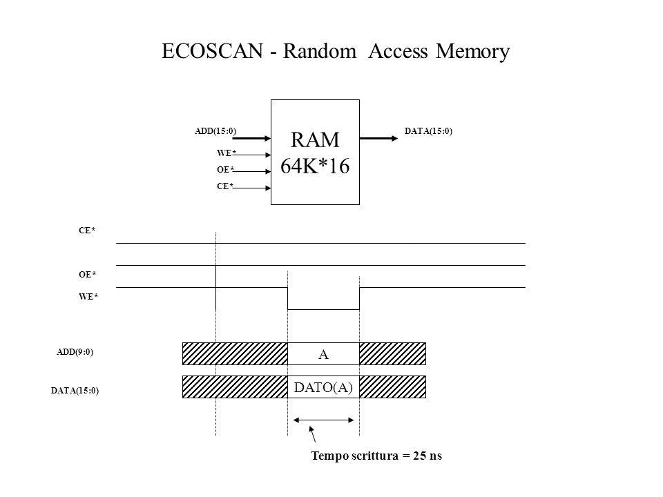 ECOSCAN - Random Access Memory