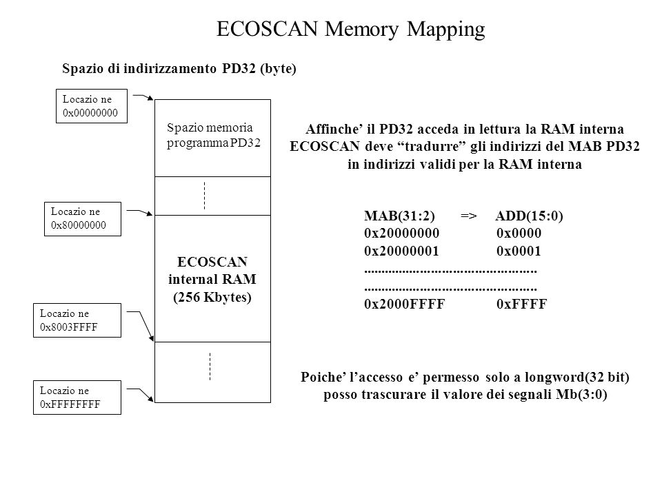 ECOSCAN Memory Mapping
