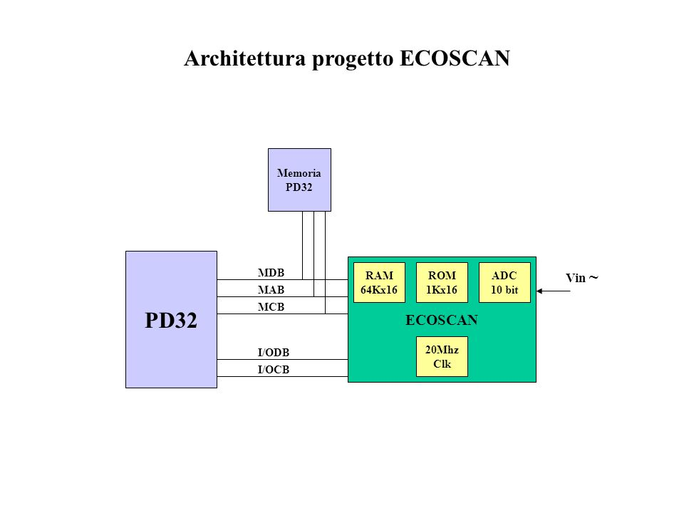 Architettura progetto ECOSCAN