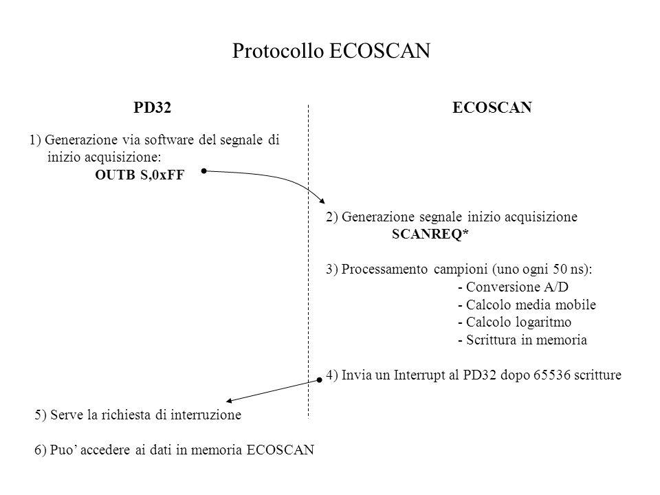 Protocollo ECOSCAN PD32 ECOSCAN