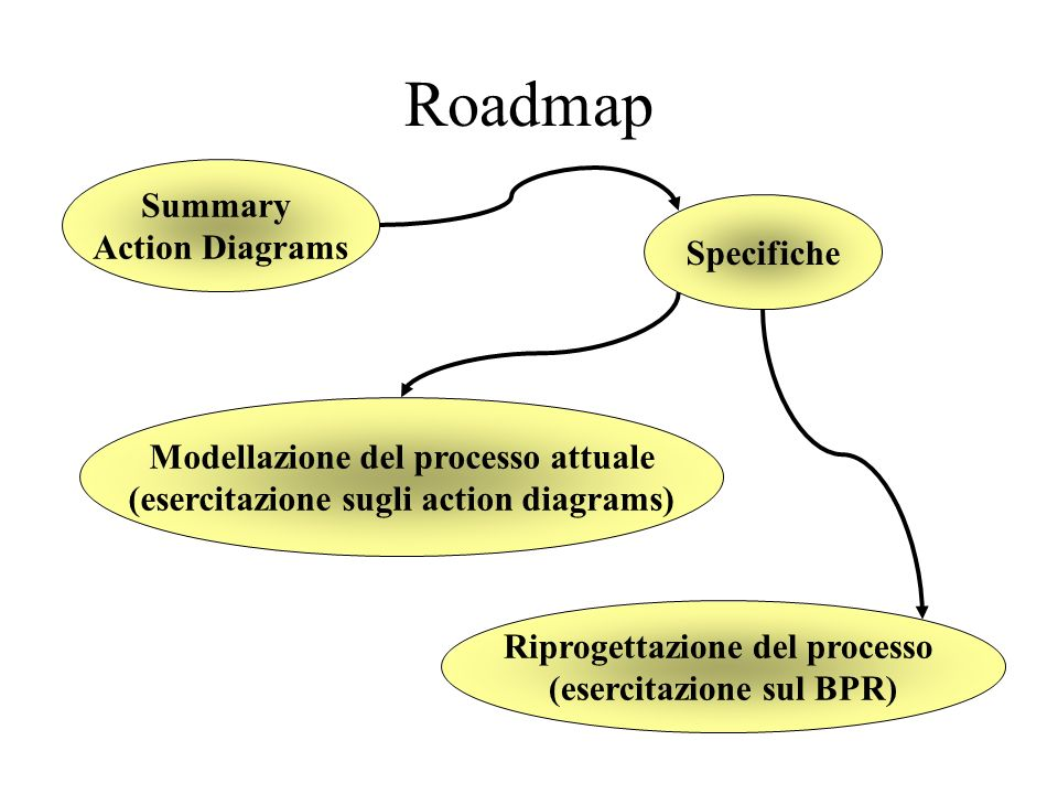 Roadmap Summary Action Diagrams Specifiche