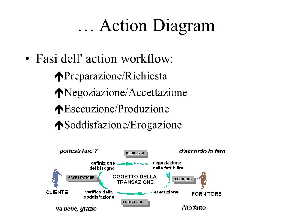 … Action Diagram Fasi dell action workflow: Preparazione/Richiesta