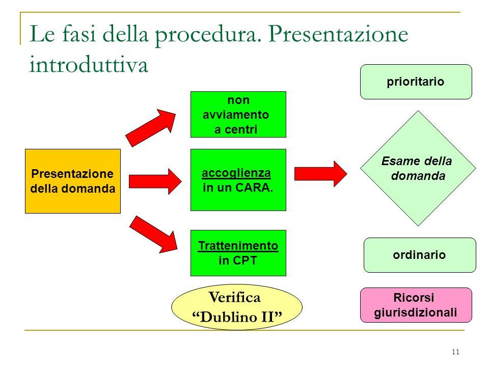 Le fasi della procedura. Presentazione introduttiva