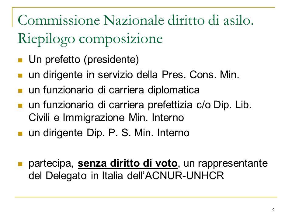 Commissione Nazionale diritto di asilo. Riepilogo composizione
