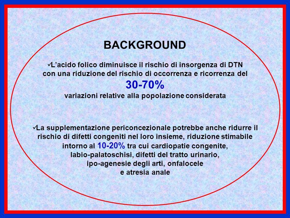 BACKGROUND L'acido folico diminuisce il rischio di insorgenza di DTN. con una riduzione del rischio di occorrenza e ricorrenza del.