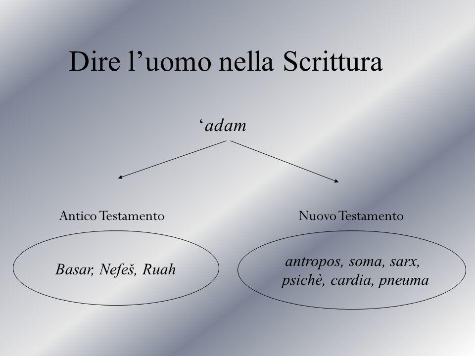 Dire l'uomo nella Scrittura