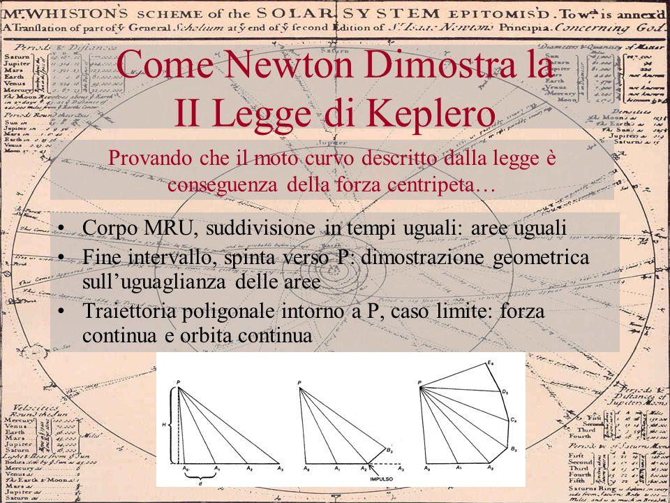 Come Newton Dimostra la II Legge di Keplero
