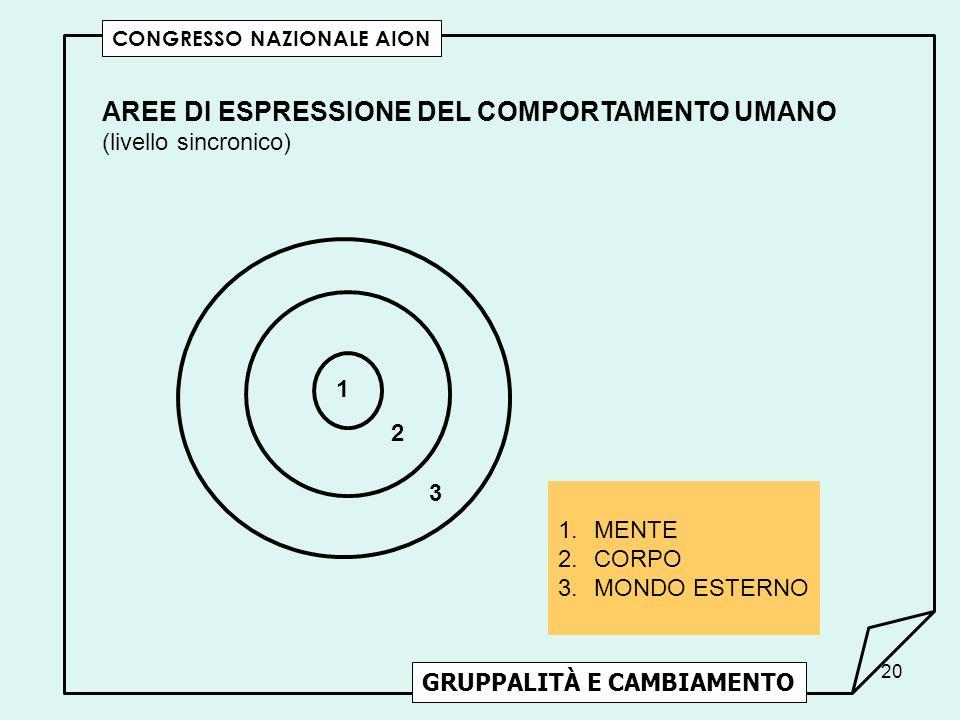 AREE DI ESPRESSIONE DEL COMPORTAMENTO UMANO