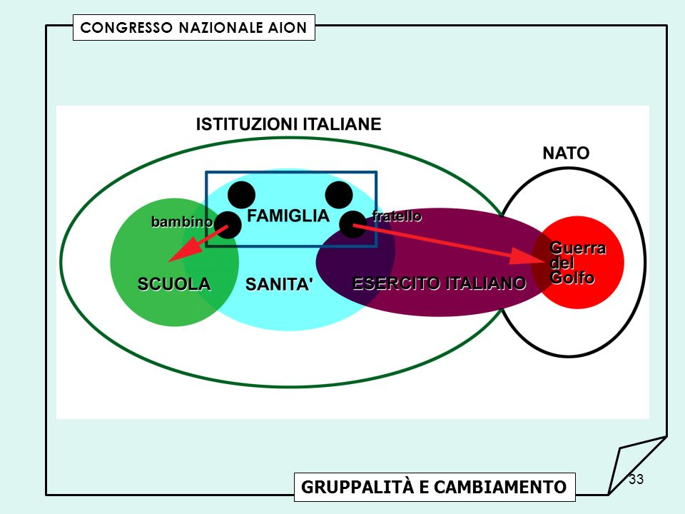 GRUPPALITÀ E CAMBIAMENTO