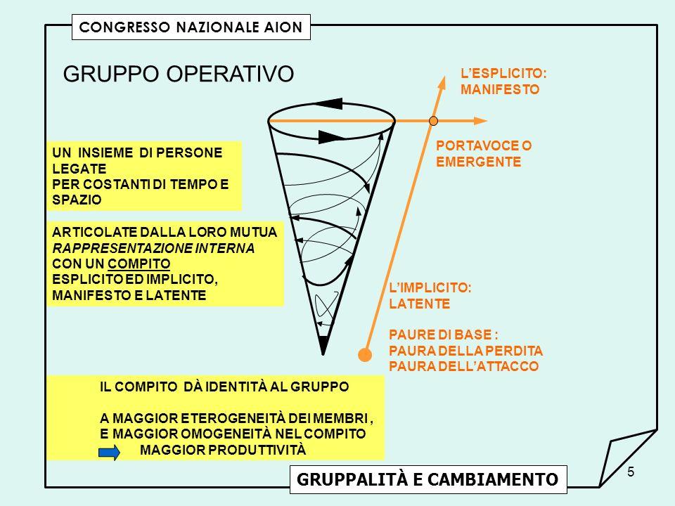 GRUPPO OPERATIVO GRUPPALITÀ E CAMBIAMENTO CONGRESSO NAZIONALE AION