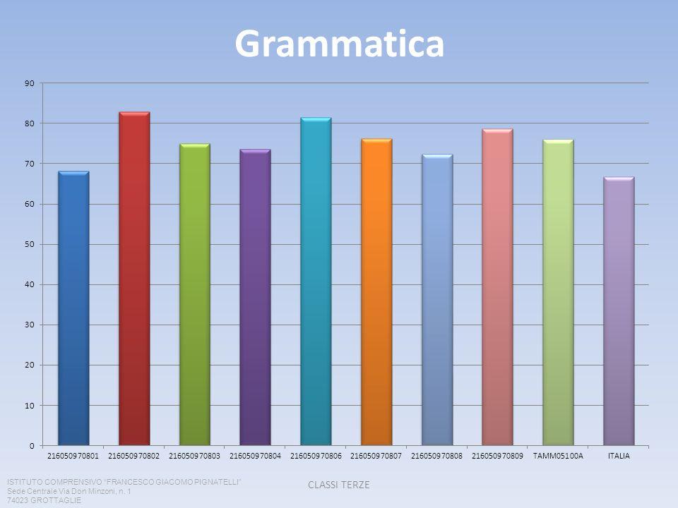 Grammatica CLASSI TERZE