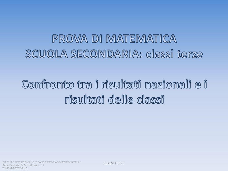 PROVA DI MATEMATICA SCUOLA SECONDARIA: classi terze Confronto tra i risultati nazionali e i risultati delle classi