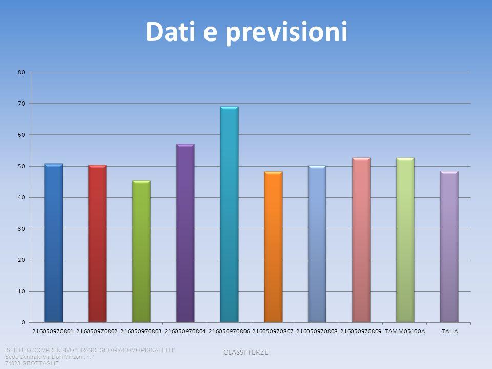 Dati e previsioni CLASSI TERZE