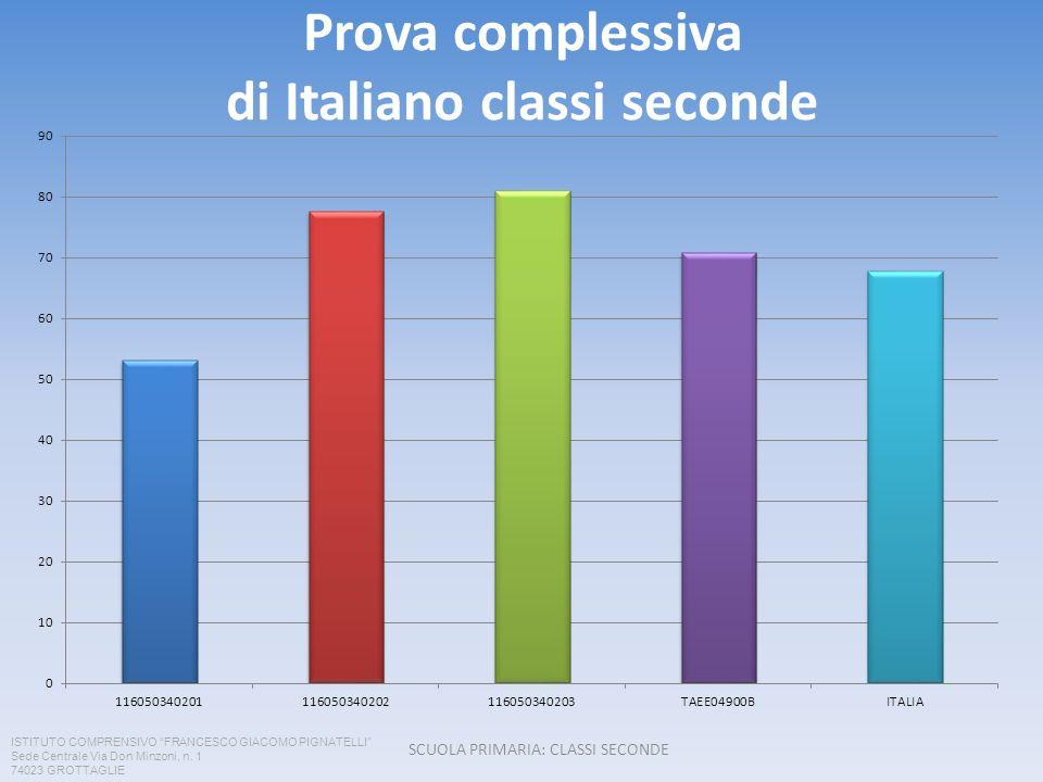 Prova complessiva di Italiano classi seconde