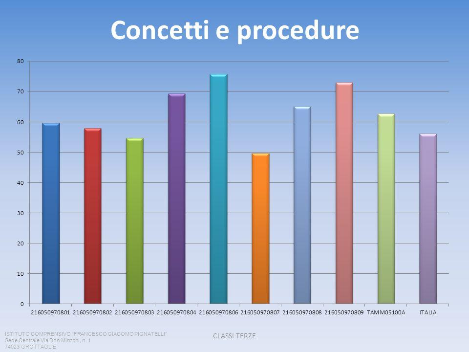 Concetti e procedure CLASSI TERZE