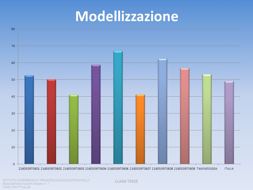 Modellizzazione CLASSI TERZE