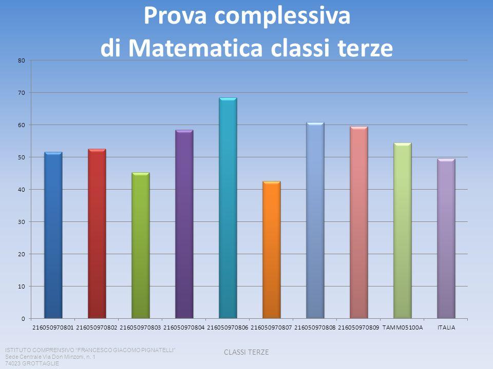 Prova complessiva di Matematica classi terze
