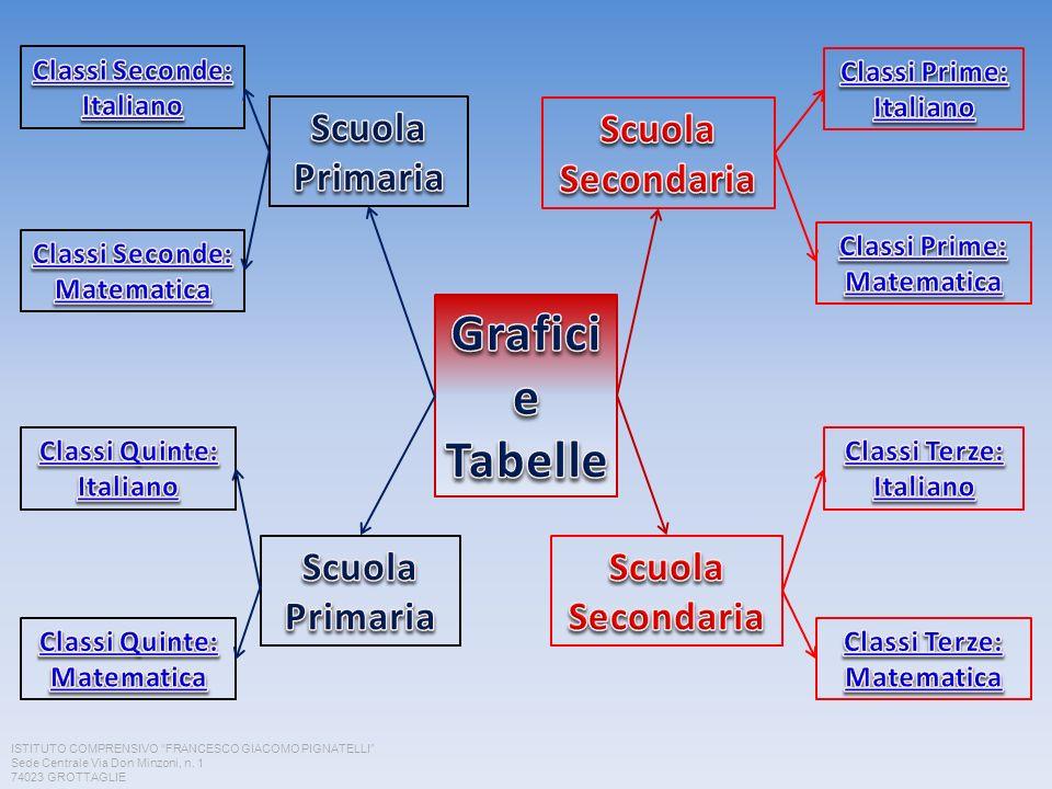Grafici e Tabelle Scuola Primaria Scuola Secondaria Scuola Primaria