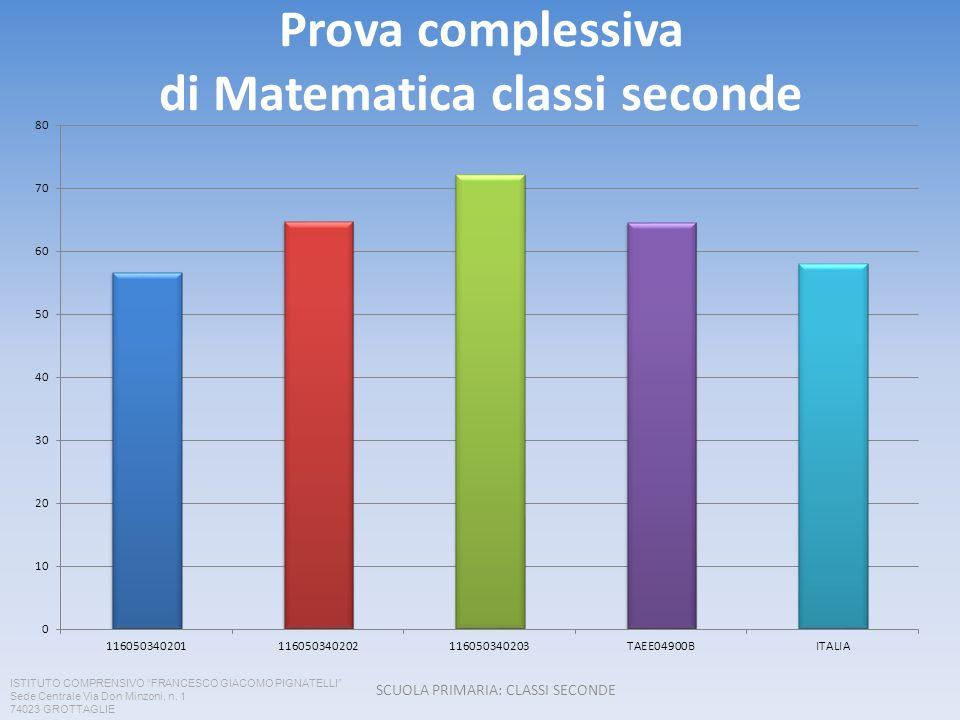 Prova complessiva di Matematica classi seconde