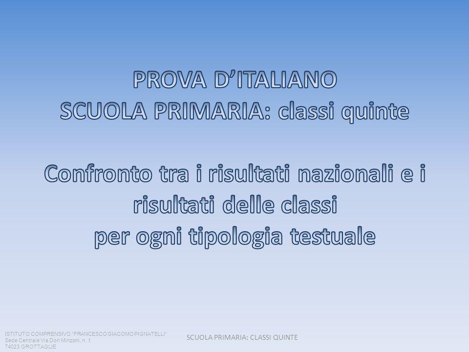 SCUOLA PRIMARIA: CLASSI QUINTE