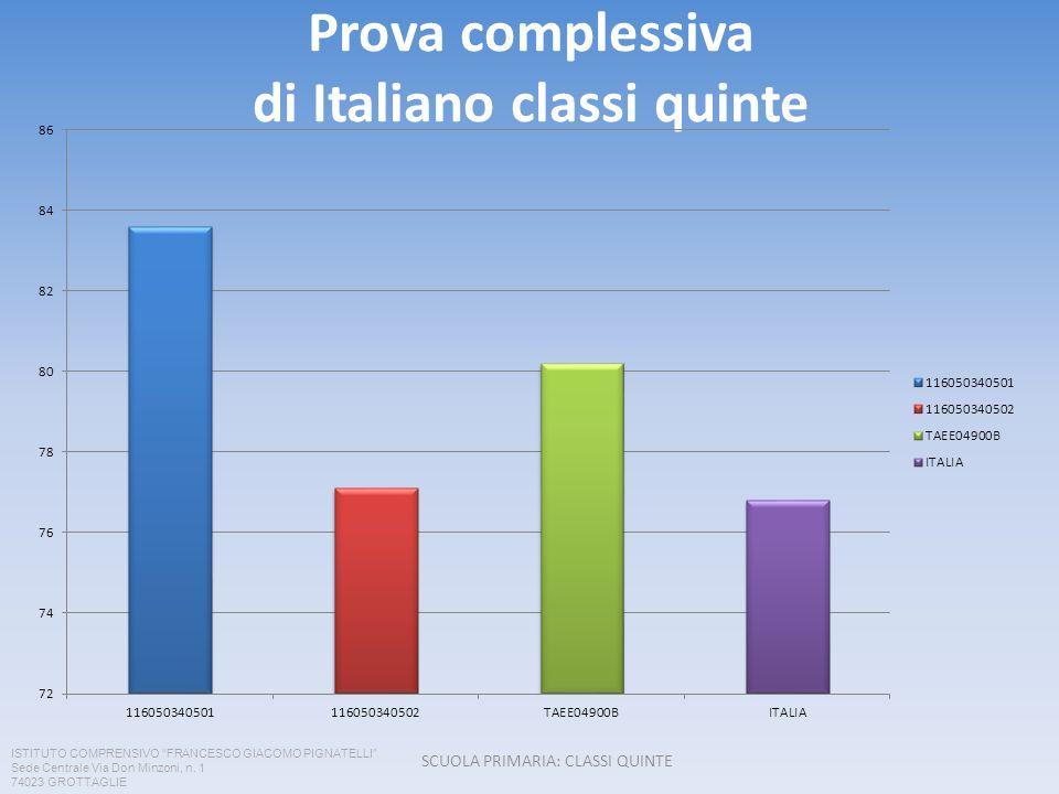 Prova complessiva di Italiano classi quinte