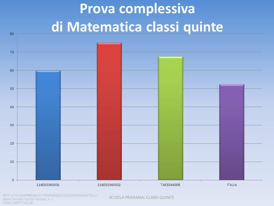 Prova complessiva di Matematica classi quinte