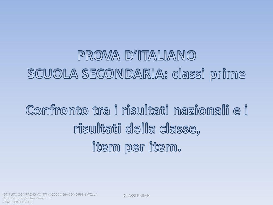 PROVA D'ITALIANO SCUOLA SECONDARIA: classi prime Confronto tra i risultati nazionali e i risultati della classe, item per item.