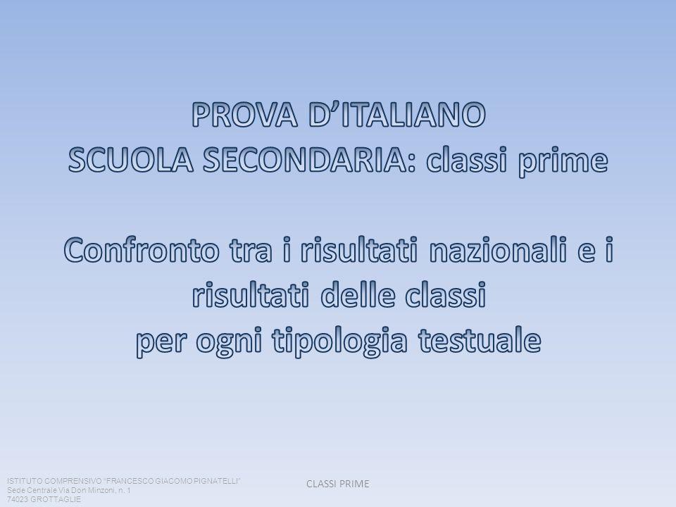 PROVA D'ITALIANO SCUOLA SECONDARIA: classi prime Confronto tra i risultati nazionali e i risultati delle classi per ogni tipologia testuale