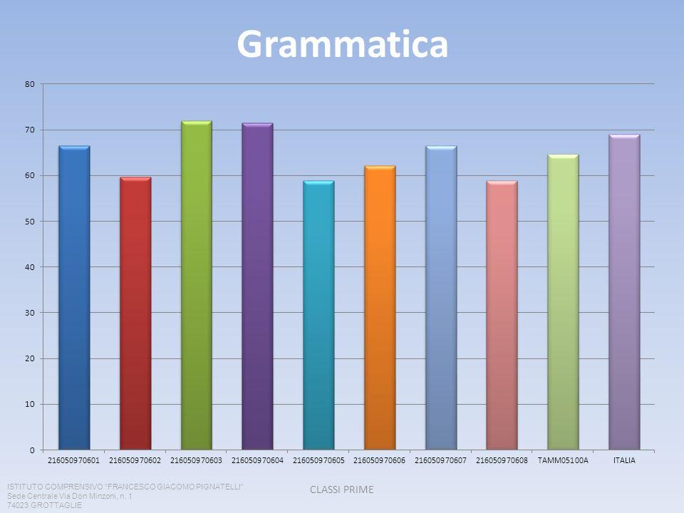 Grammatica CLASSI PRIME