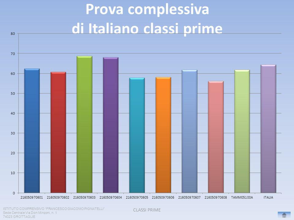 Prova complessiva di Italiano classi prime