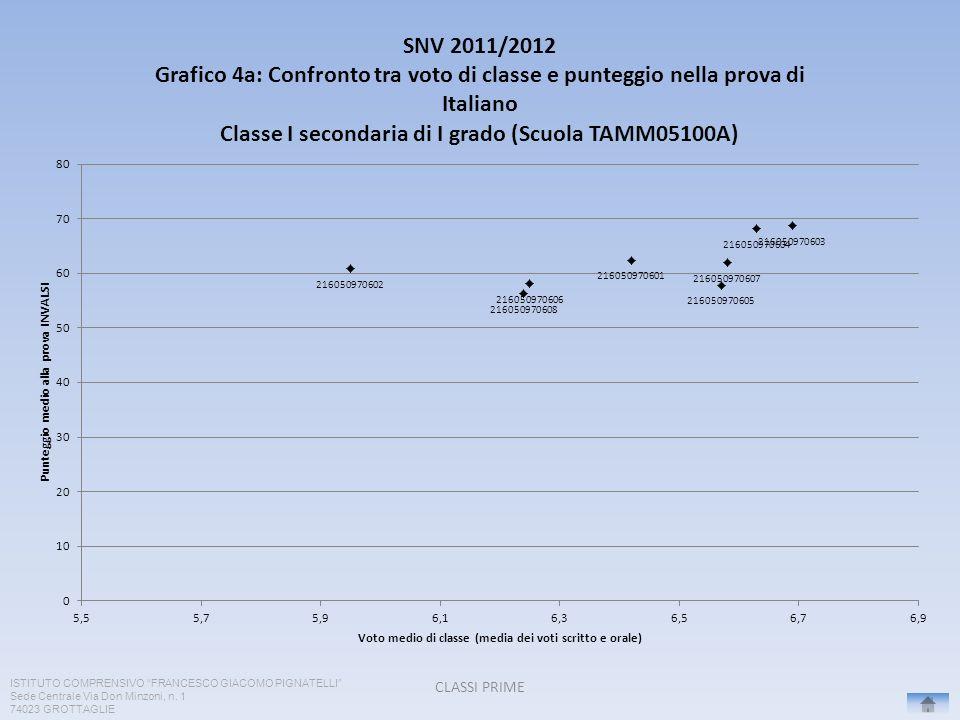 CLASSI PRIME ISTITUTO COMPRENSIVO FRANCESCO GIACOMO PIGNATELLI