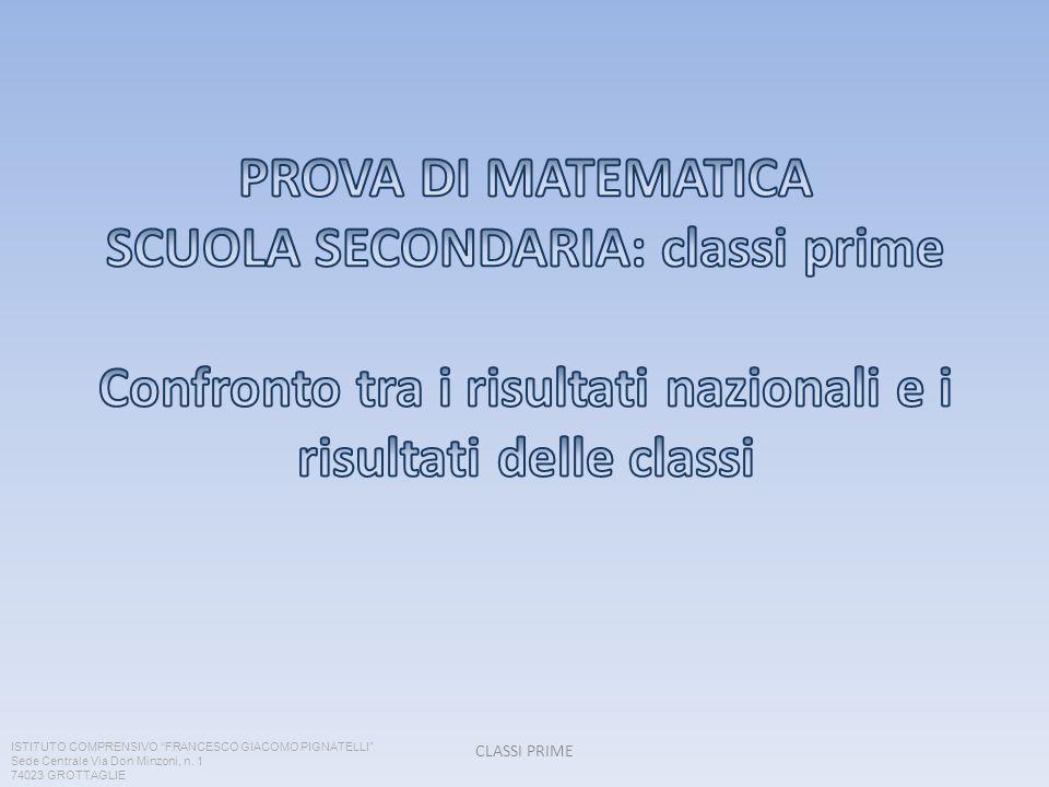 PROVA DI MATEMATICA SCUOLA SECONDARIA: classi prime Confronto tra i risultati nazionali e i risultati delle classi