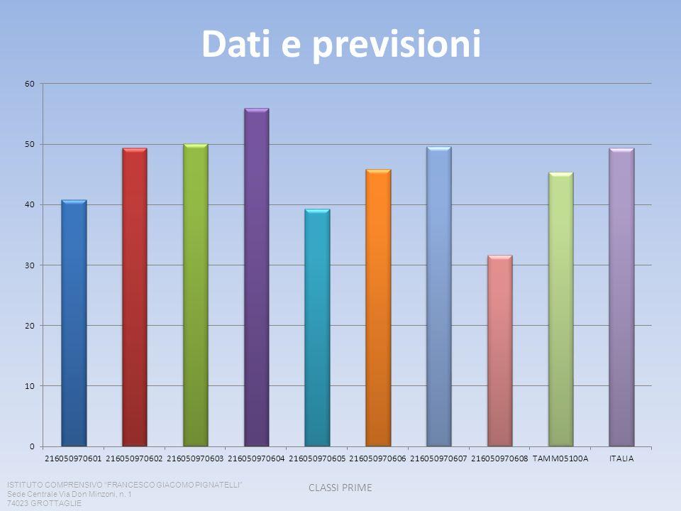 Dati e previsioni CLASSI PRIME