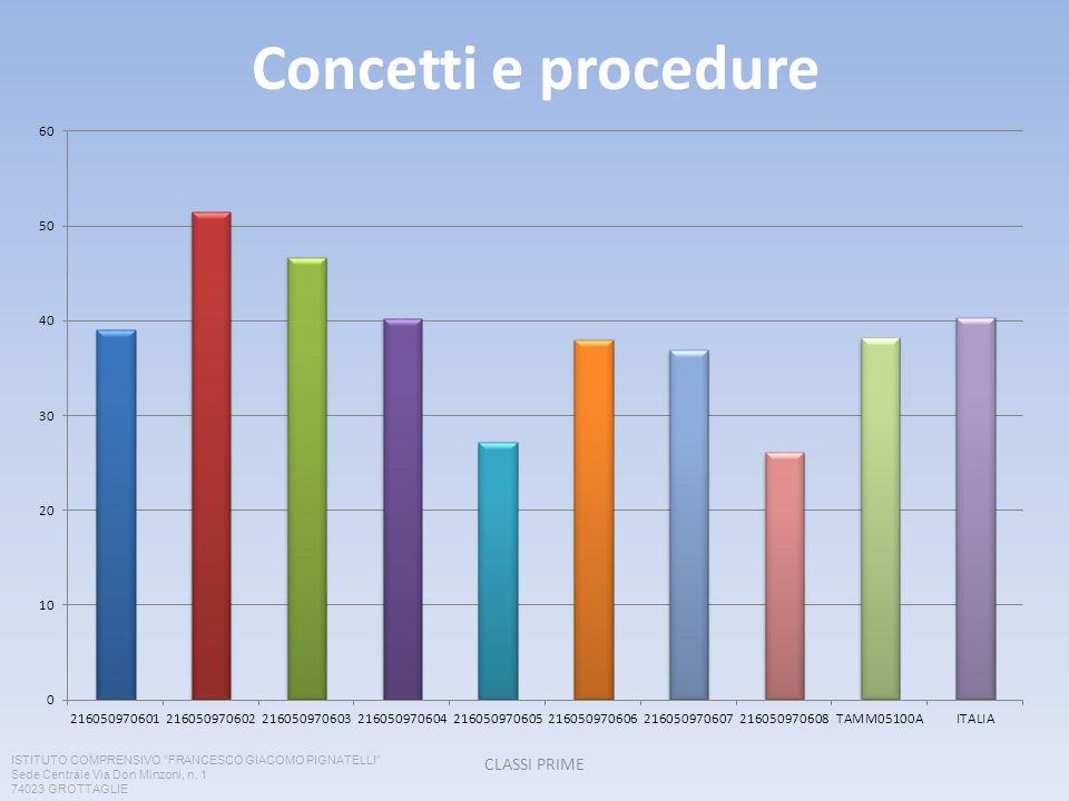 Concetti e procedure CLASSI PRIME