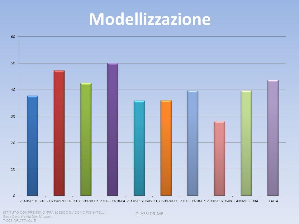 Modellizzazione CLASSI PRIME