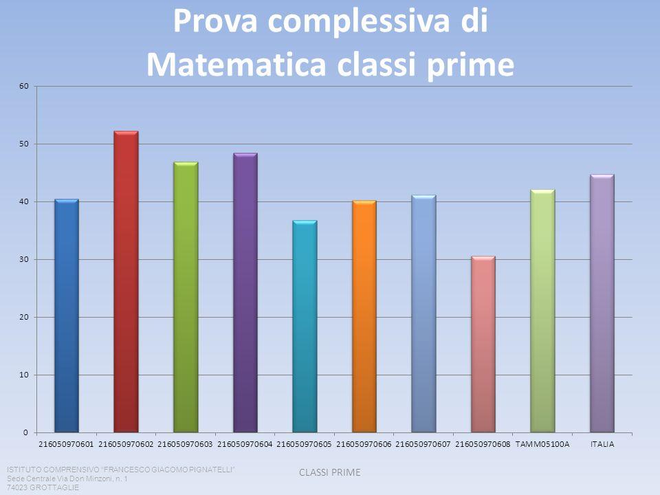Prova complessiva di Matematica classi prime