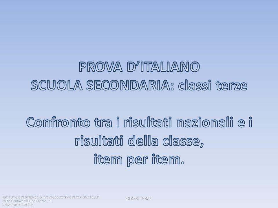 PROVA D'ITALIANO SCUOLA SECONDARIA: classi terze Confronto tra i risultati nazionali e i risultati della classe, item per item.