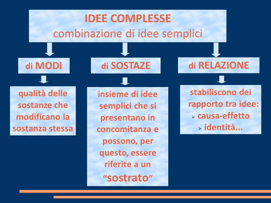 combinazione di idee semplici