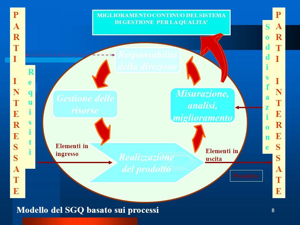 Responsabilità della direzione Misurazione, Gestione delle analisi,