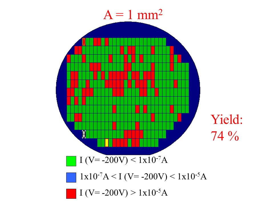 A = 1 mm2 Yield: 74 % I (V= -200V) < 1x10-7A