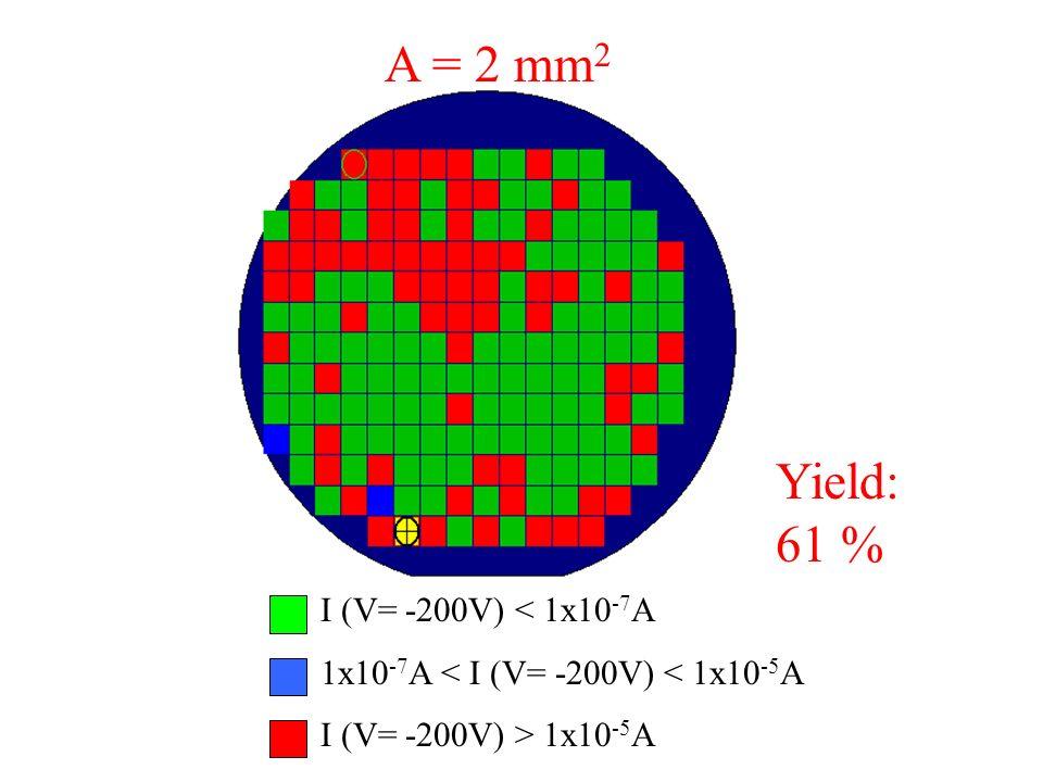 A = 2 mm2 Yield: 61 % I (V= -200V) < 1x10-7A